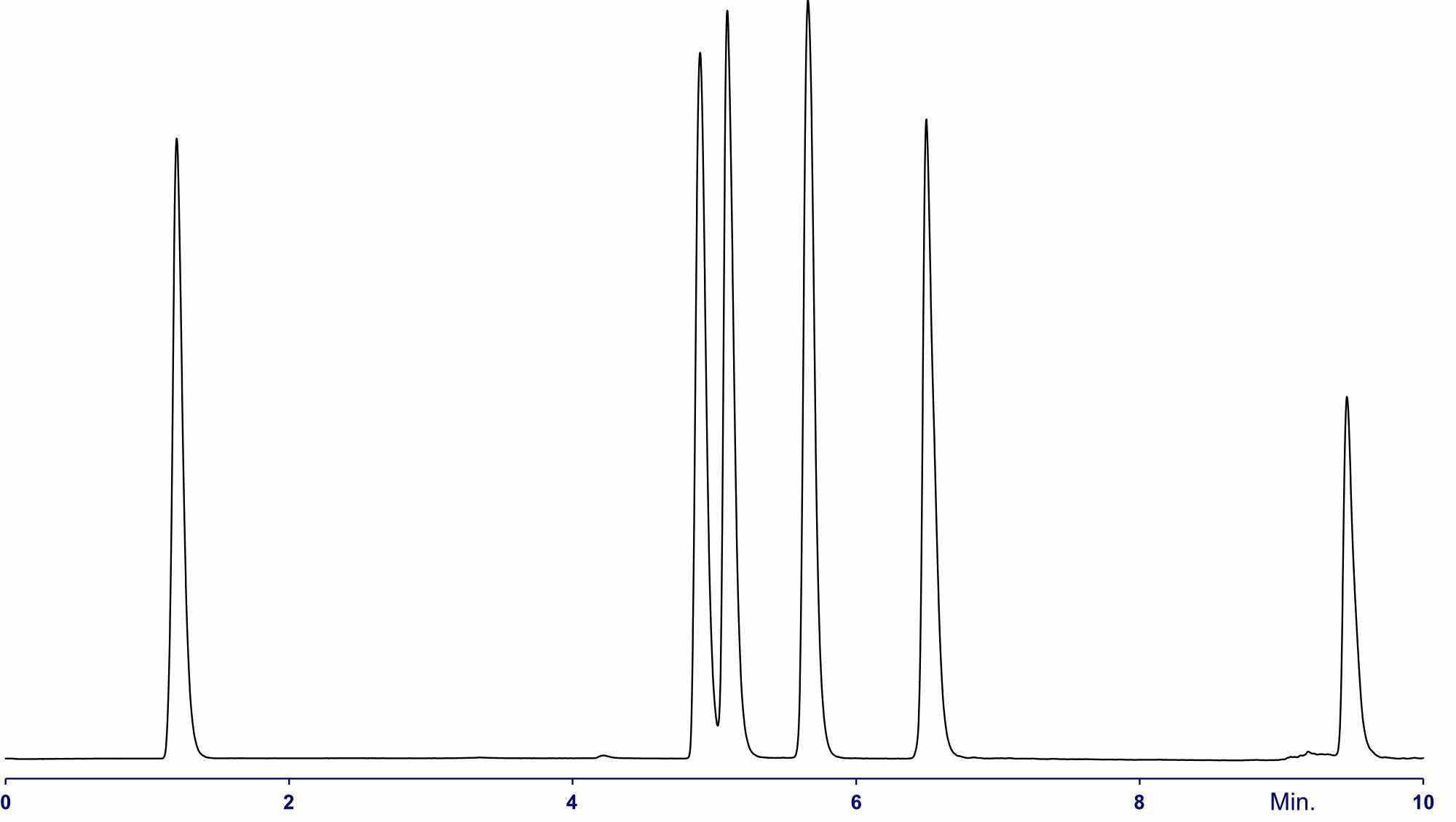 1301 Lipids mix 6 Chrom