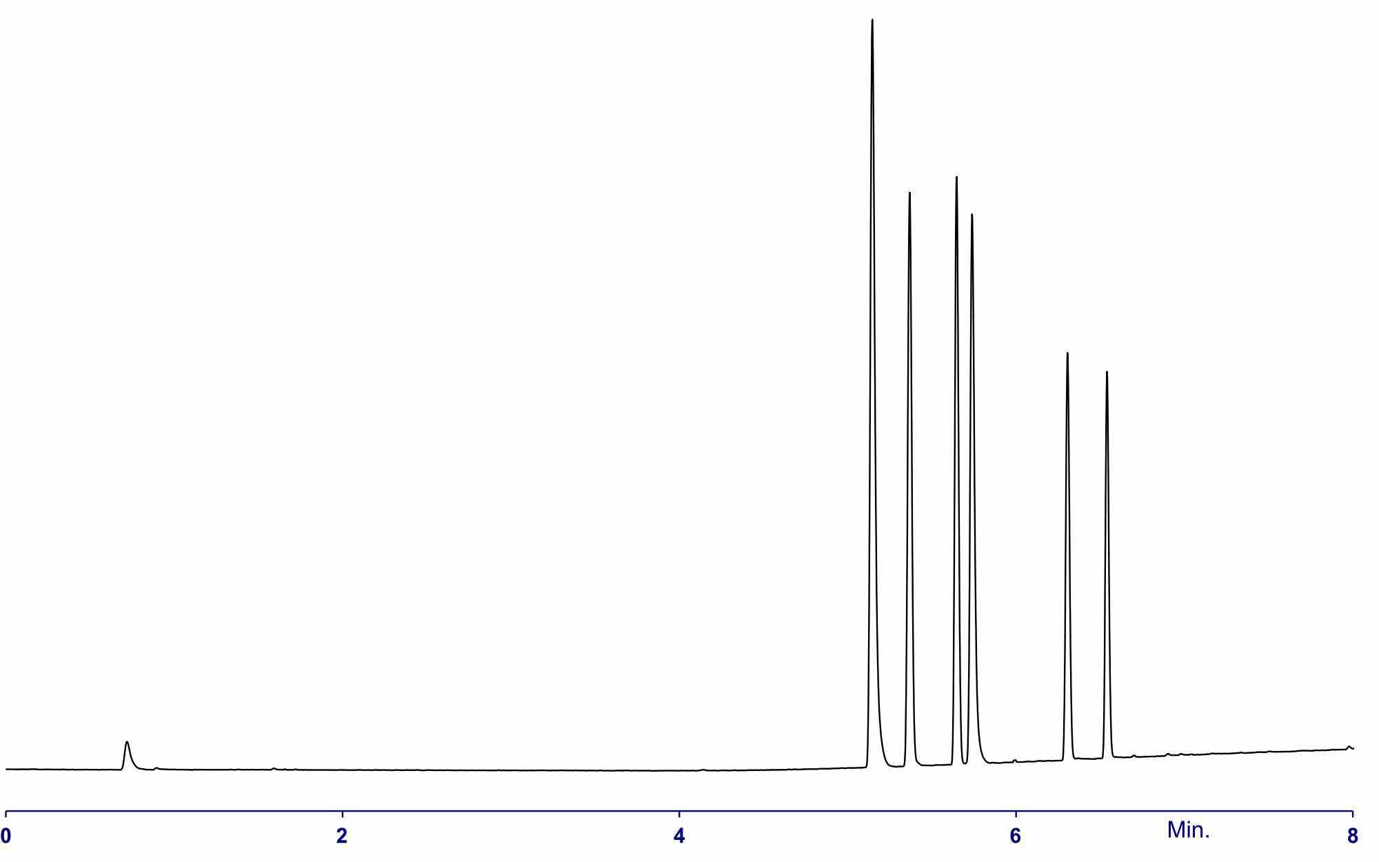 1302 Aroma chemicals mix 6 Chrom